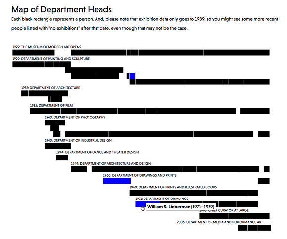 Screenshot of the departments chart