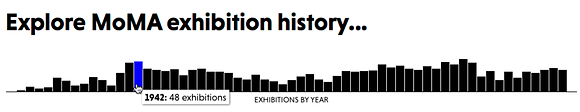 Screenshot of the exhibitions-per-year chart