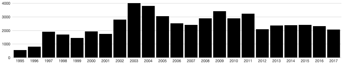 Chart of emails receive per year