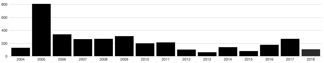 Chart of photos posted to Flickr per year